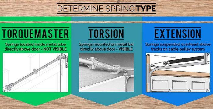 Garage Door Springs Extension, Pulley System For Garage Door